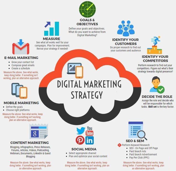 آژانس بازاریابی دیجیتالی استراتژی