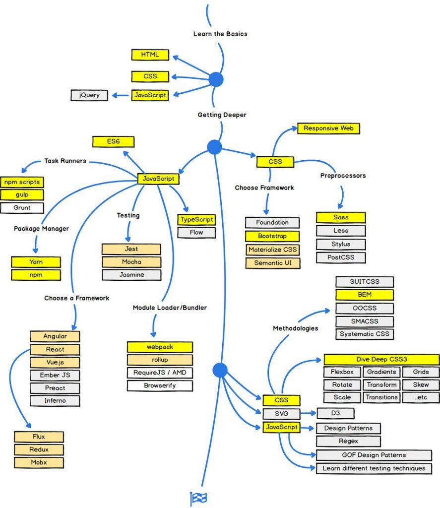 آموزش طراحی وب سایت فروشگاه اینترنتی